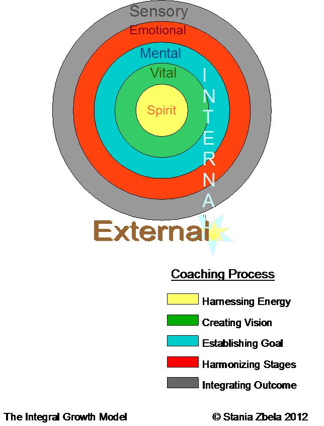 Stania Zbela coaching model