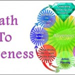 Coaching Model: Path To Aliveness
