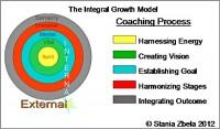 Transformational coaching-model Stania-Zbela-600x352