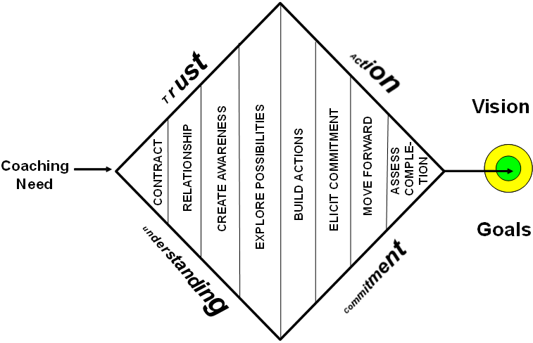Coaching Model Vision And Goals