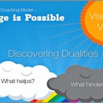 Coaching Model: Change is Possible