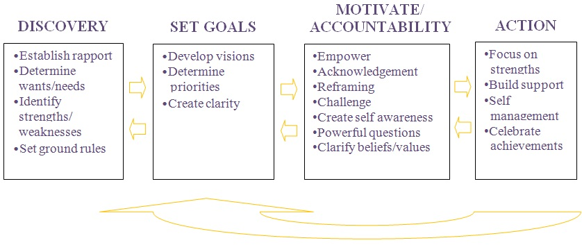 Jennifer_Gastelum_coaching_model Goals To Action