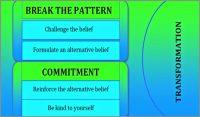 life-coaching-model-cristina_kampe-600x352