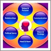 teresa_shaffer_coaching_model Leadership Coaching Model for the Whole Person