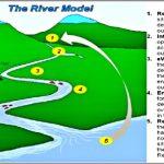 Coaching Model: The RIVER