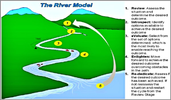 Coaching Model The River Page 2 Of 2