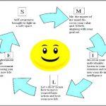 Coaching Model: Smile