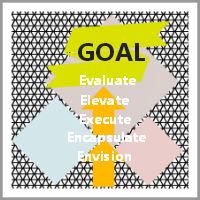Coaching Model: The 5 E's