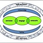 Coaching Model: SEAR Model