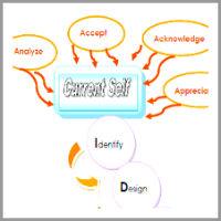 ilim-guner-coaching-model Path to IDEAL Self
