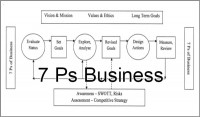 Coaching Model: 7 Ps Business