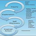 Coaching Model: IEDA