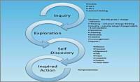 Life Transformation Coaching Model ian_mclean_ieda-600x352