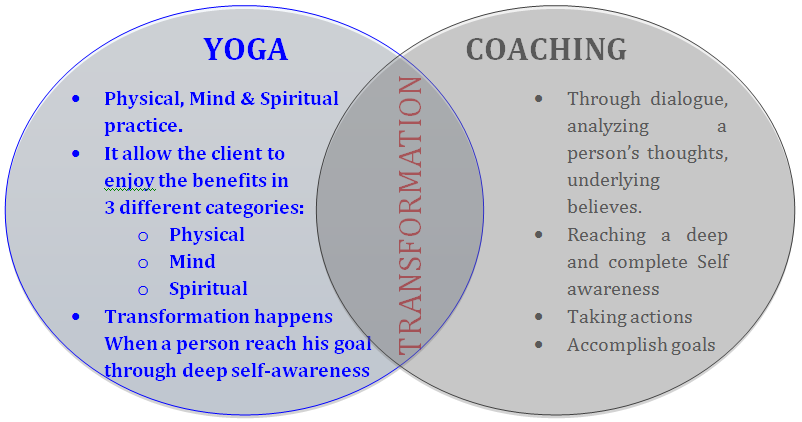 yoga research papers The purpose of this paper is to examine the role of yoga in the management of anxiety and depression, development of mindfulness and self-compassion and yoga research to date has been limited by methodological weaknesses including wide variation of yoga practices, styles and teaching methods difficulties in.
