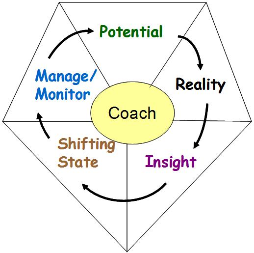 Mohana_Kotian_coaching_model2