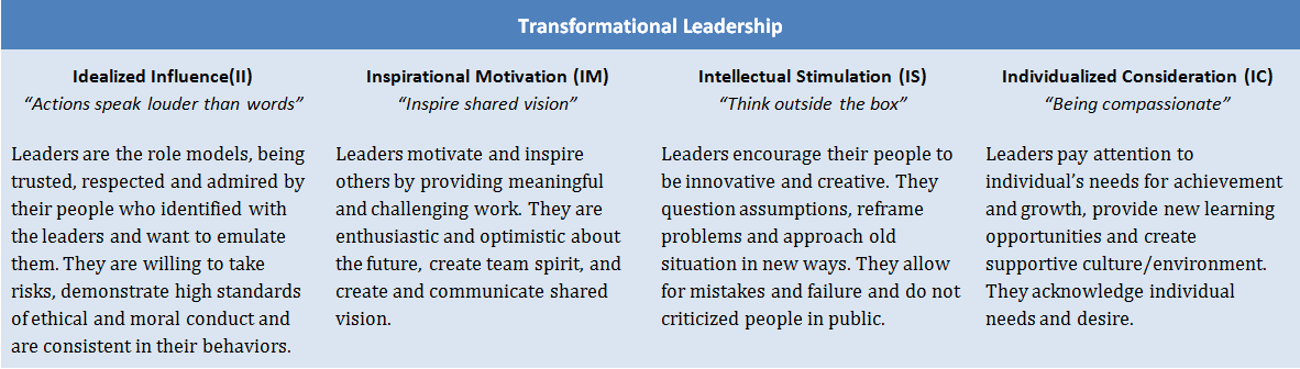 effects of transformational leadership essay The qualities of transactional leadership management essay name figure 1 illustrates the additive effect of transformational leadership because managers.