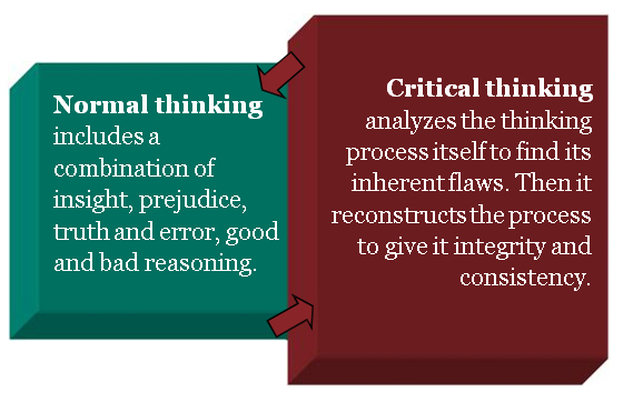 how do assumptions relate to the critical thinking process Assumptions, critical thinking and logic how do assumptions relate to the process of critical thinking what are the essential components of a logical argument.