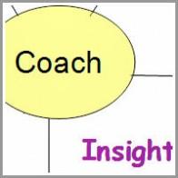 mohana-kotian-coaching model P-R-I-S-M Model of Coaching