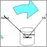 sairam-jayaraman-coaching-model The Closed Loop Feedback (Fulcrum and Flywheel)