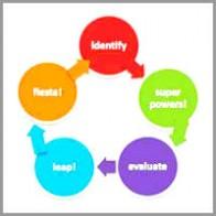 sid-andruskta-coaching-model I-Self