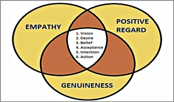 the client centred model an analysis As we have shown in the meta-analysis, processdirective experiential therapies  such as pe, gestalt, and  british association for the person-centered approach.