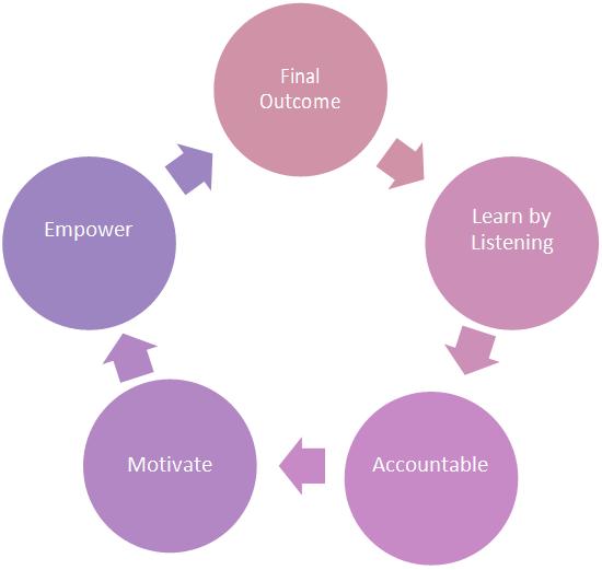 Jay Kumar Hariharan-coaching-model