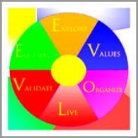 panagiotis_ntouskas_coaching_model The Evolve2Win