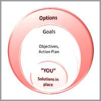dorian_l._lennon_coaching_model Open Doors To The YOU, You Want To Be