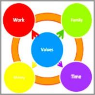 ann_herd_coaching_model DAVA Model of Alignment Coaching