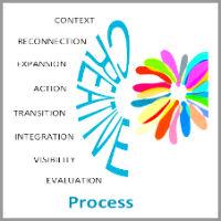 aurora-aritao-coaching-model The CREATIVE2 Leader