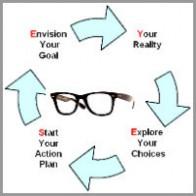 lynda_french_coaching_model E.Y.E.S