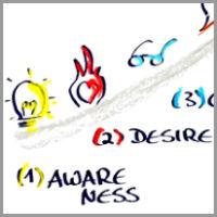 sabine_biesenberger_coaching_model Snakes and Ladders