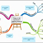 Coaching Model: The Life-Equilibrium