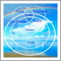eric ludeke coaching model Happiness