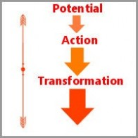 susan-porter-coaching-model P. A. T. H