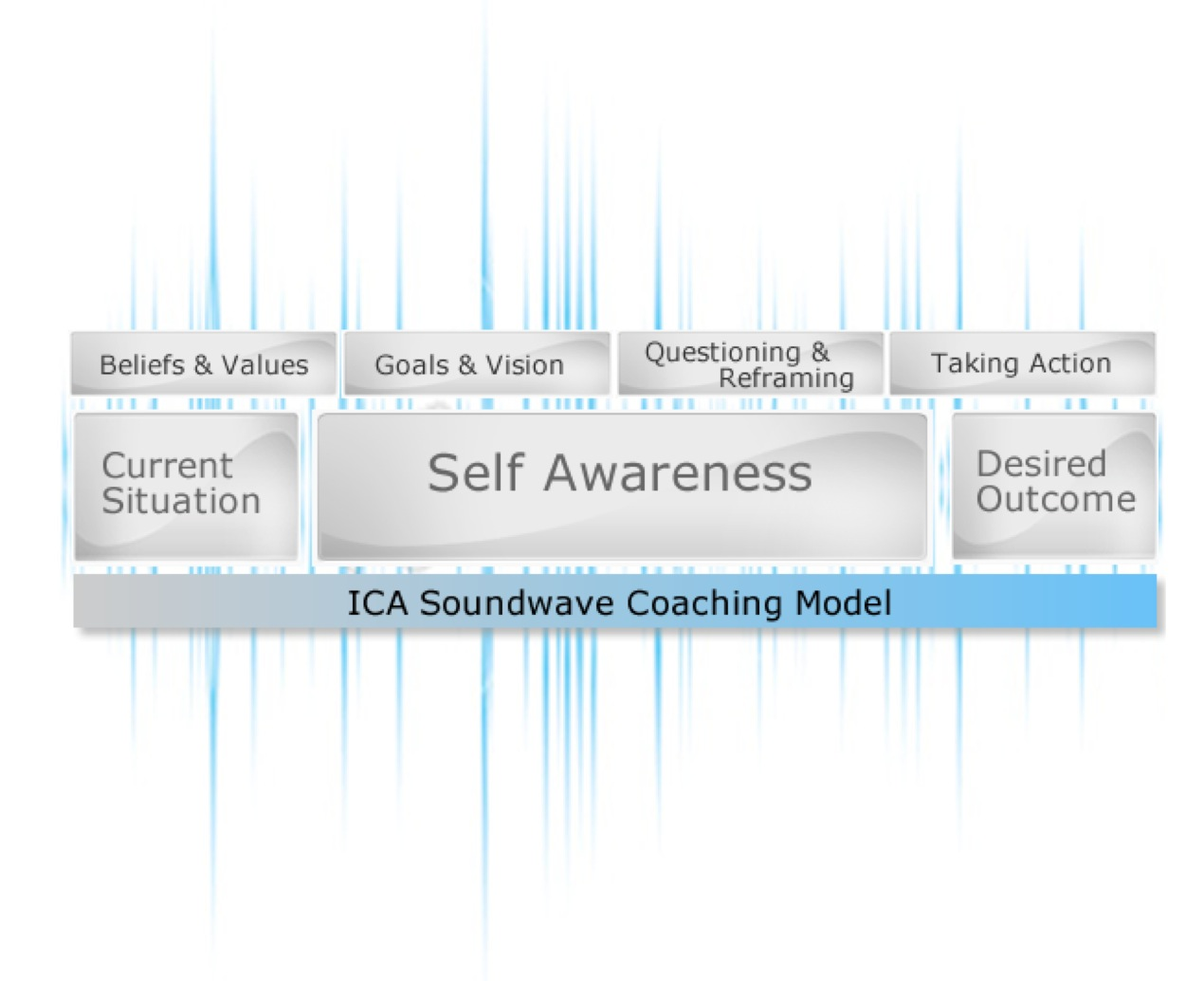 coaching ica Welcome to the indoor cycling association power, class profiles, coaching and cueing   13 comments muscular strength profile: ica members, welcome back log.