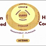 Coaching Model: Action Oriented Health Coaching