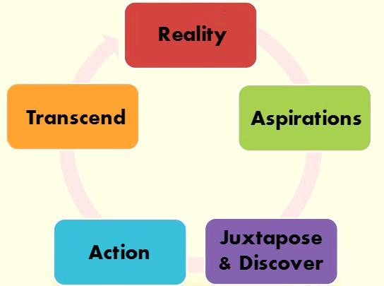 leadership-coaching-model-rajat-tewari-600x352