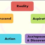 Coaching Model: R.A.J.A.T