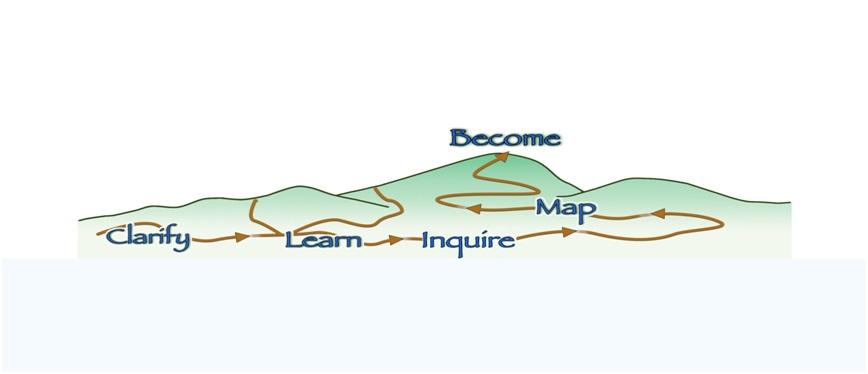 Mary Lamphear coaching model