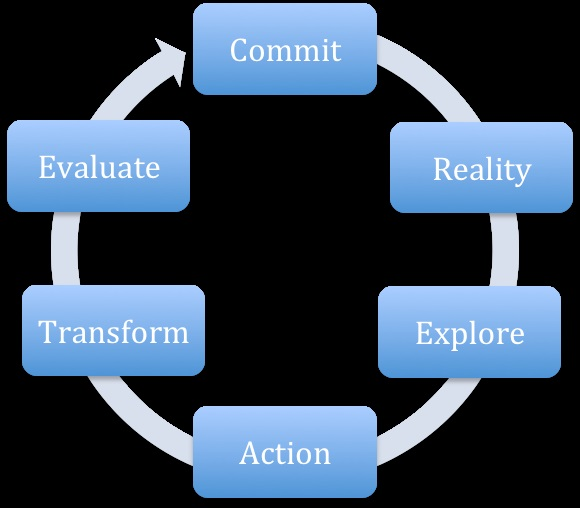 Yi-Ju Huang coaching model
