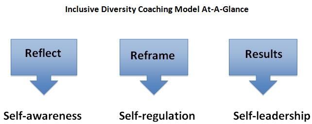 Judy_Laws_coaching_model
