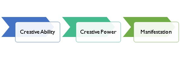 research paper creativity