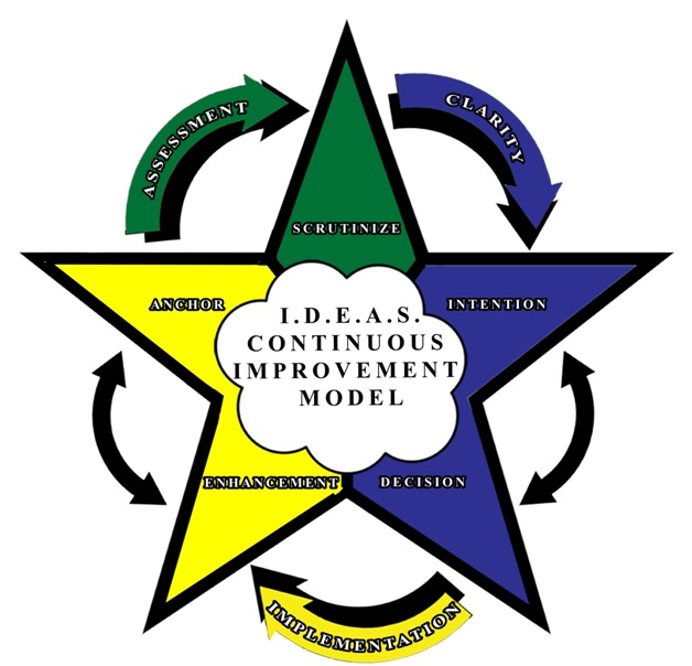 Coaching Model I.D.E.A.S. Continuous Improvement Model ,