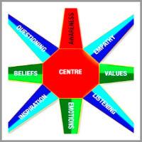 nesrin everett coaching model
