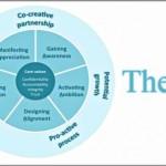 Coaching Model: The 5A