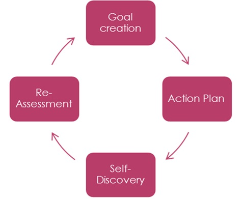 Siobhain Bright coaching model