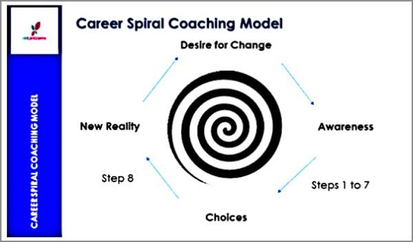 Coaching Model Career Spiral
