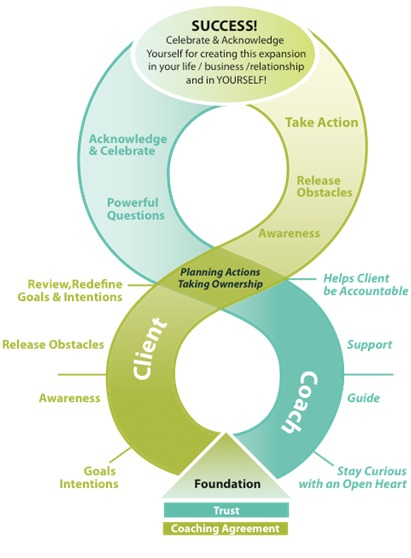 Transformational coaching model Judith A. Levy