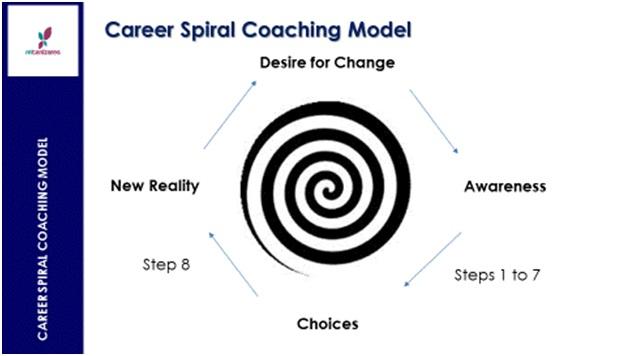 Meiling Canizares coaching model